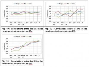Capture correlation climat rendement